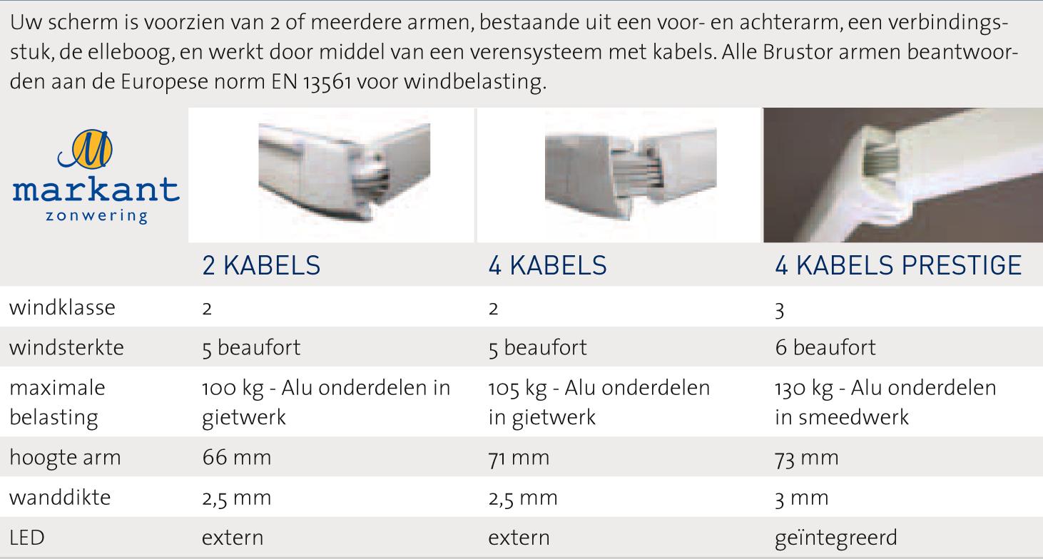 tabel windklasse knikarm
