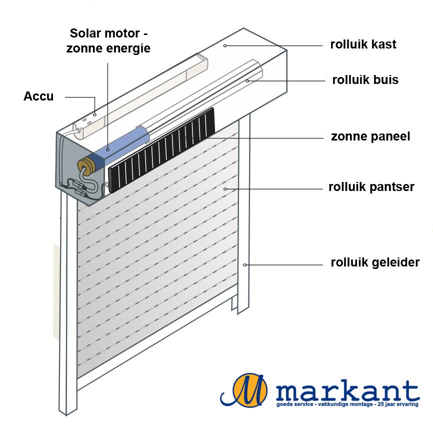Schema solar rolluik